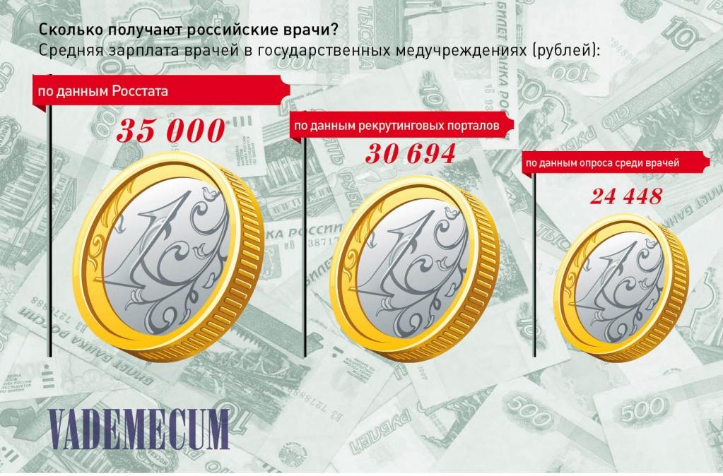 Изображение - Сколько в месяц зарабатывают российские врачи 8fc96c42491bae93818ff5775cf5a8bd