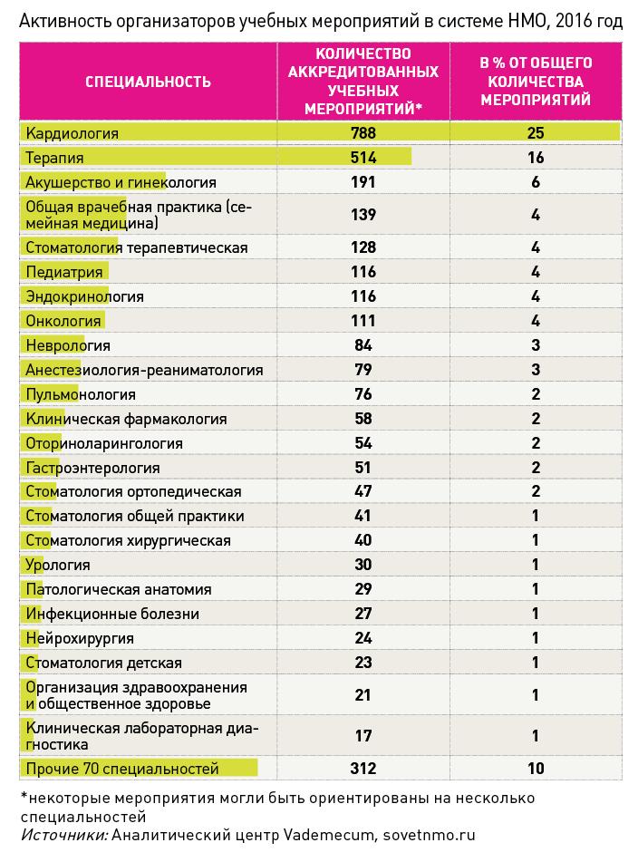 Активность организаторов учебных мероприятий в системе НМО, 2016 год.png