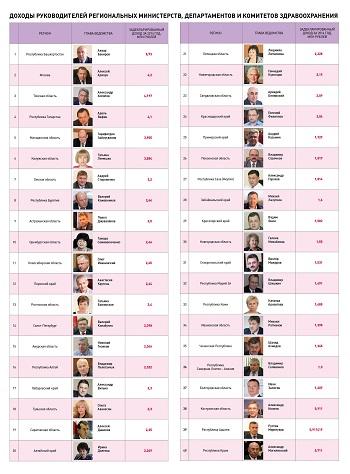 Доходы руководителей региональных министерств, департаментов и комитетов здравоохранения