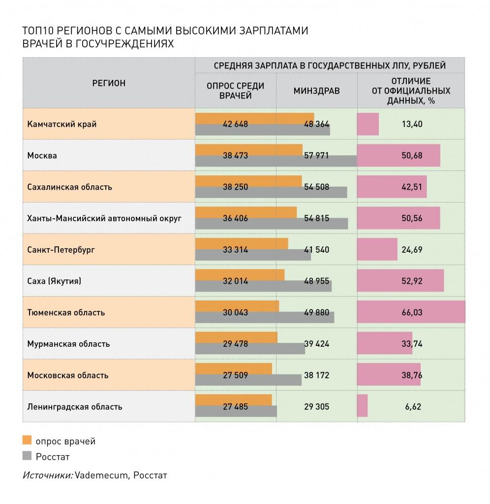 Изображение - Сколько в месяц зарабатывают российские врачи b977b3fd5225e625b49ecf75d7ff8358